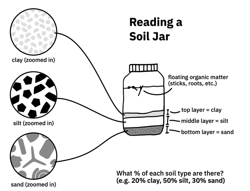 <p>Reading a soil jar (from the 'Feeling' 'zine)</p>