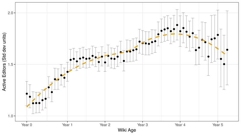 <p>Figure 3: Number of active editors with at least 5 edits per month in standard deviation units for 740 of the largest wikis from Fandom/Wikia. The dashed lines represent the results of a LOESS regression. The error bars represent bootstrap 95% confidence intervals.</p>