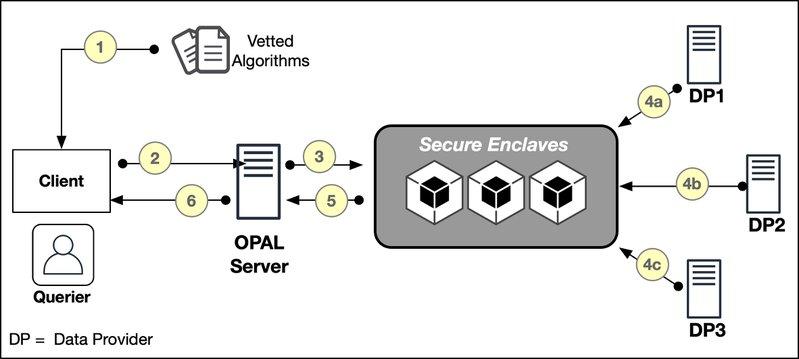 <p>Figure 6: Overview of the MIT Open Algorithms using Secure Enclaves</p>