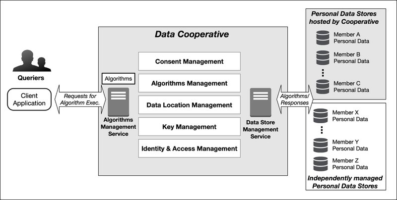<p>Figure 1: Overview of the Data Cooperative Ecosystem</p>