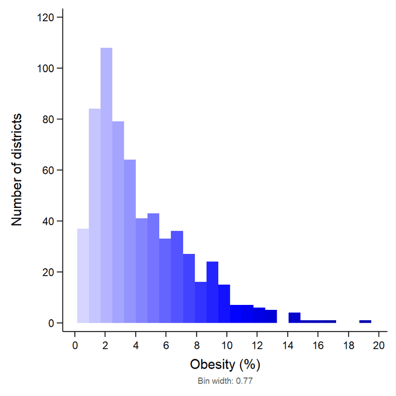 <p><strong>Figure 12</strong>. <strong>Histogram for percentage obesity across 640 districts in India, 2016</strong>.</p>