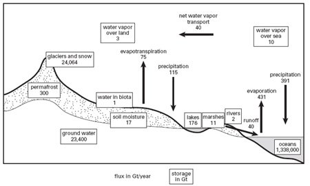 <p><strong>Fig. 4.9</strong><br>Global water cycle. From Oki and Kanae (2006).</p>
