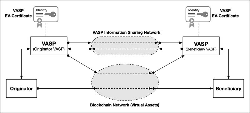 <p><strong>Figure 1. </strong>Overview of VASP Information Sharing Network (after [12, 21]) provide the best connection resilience and speed.</p><p></p>