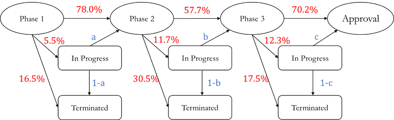 """<p><strong>Figure A2. A Markov chain that includes hypothetical transitions from """"in progress"""" states to the next phase or to the """"terminated"""" state.</strong></p>"""