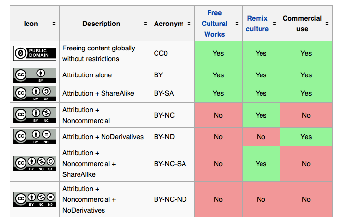 <p>Figure 6. Types of Licenses</p>