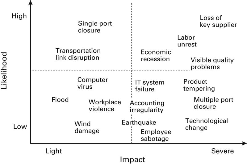 <p>Figure 2.1<br>Prioritizing possible events</p>