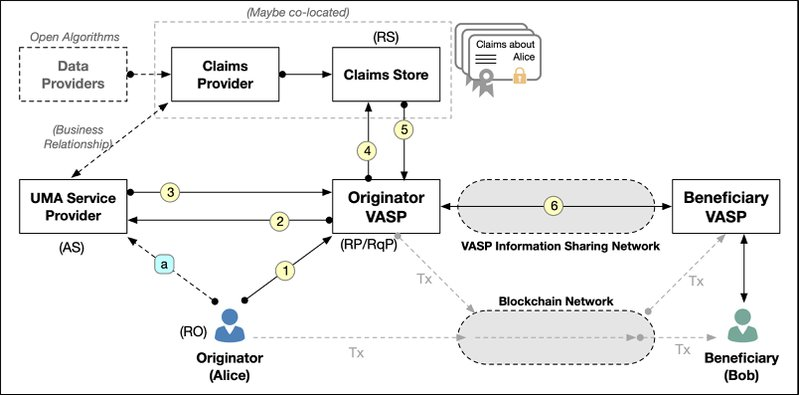 <p><strong>Figure 5</strong>. Overview of originator authorization for VASP to retrieve claims</p>