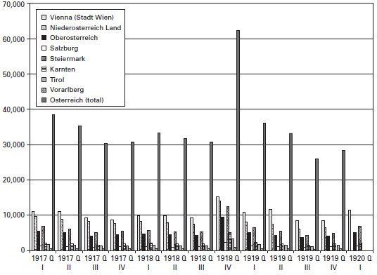 <p><strong>Figure 3.4</strong><br>Influenza mortality, Austria, 1917-1919, by quarter. Source: Siegfried Rosenfeld, <em>Die Grippeepidemie das Jahres 1918 im Österreich</em> (Volksgesundheitsamte im Bundesministerium für Soziale Verwaltung, 1921).</p>