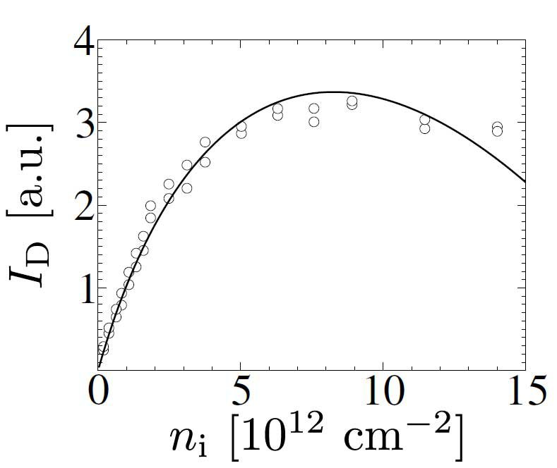 Fig. 3. Dependence of the integrated D band intensity on defect concentration nᵢ as obtained within our model (solid line), and experimental points of Ref. [4].