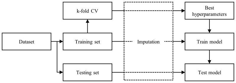<p><br></p><p>Figure 5. Modeling methodology adopted in this study. Abbreviations: CV: cross-validation.</p>