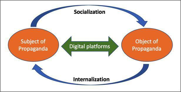 <p><em>Figure 1: The mechanism of digitally mediated participatory propaganda</em></p>