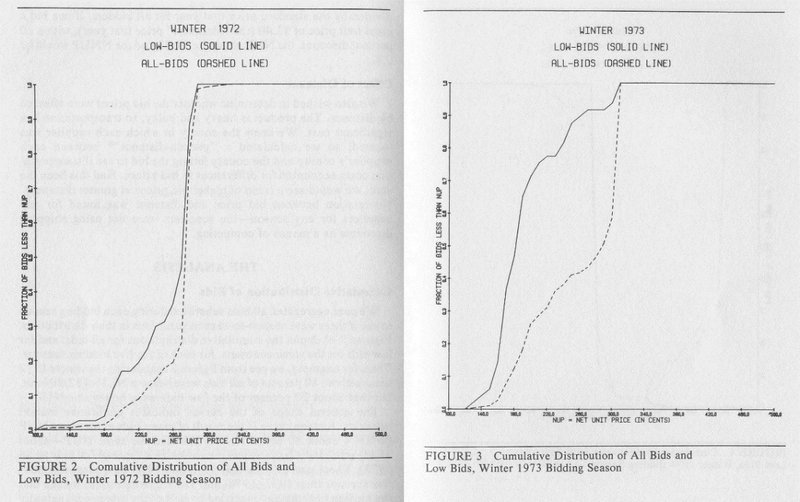 <p>1972 and collusive bidding, and 1973 and the year of the price war</p>