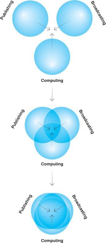 "<p>Negroponte's model of ""convergence"".</p>"