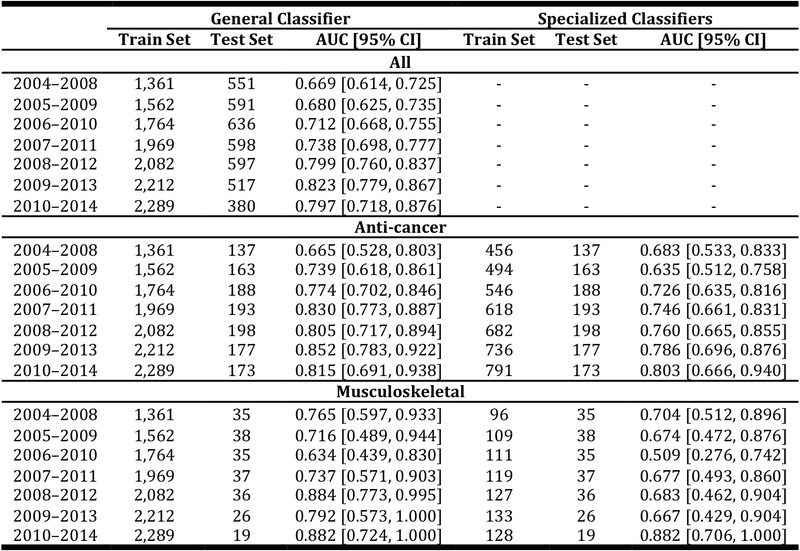 <p><br></p><p>Table 16. Comparison of the general and indication-group specific classifiers for selected indication groups in P2APP. We use bootstrapping to determine the 95% CI for AUC.</p>
