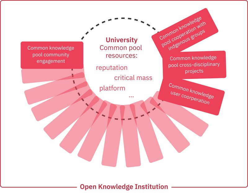 Figure 3. The university as Open Knowledge Institution