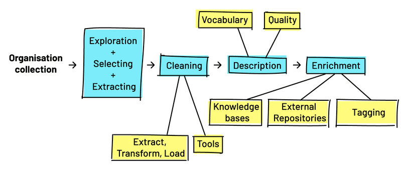 <p>Creating a curated dataset</p>