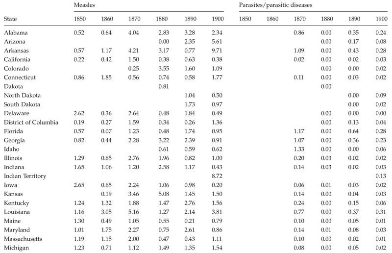 <p>Table C.5</p><p>Cause-specific mortality rates per 10,000 for measles and parasites/parasitic diseases by state, 1850 to 1900</p>