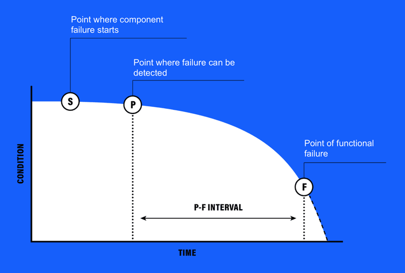 <p><strong>Figure 1. Adapted from Blann (2013), the theoretical PF curve describes important points in a predictive maintenance problem.</strong> Point S indicates the start of a failing component.&nbsp; Point P indicates the point at which a failing component is observed given existing data streams, and point F indicates the point of functional failure.&nbsp; The condition of a component and timing around these points may vary from component to component.</p>