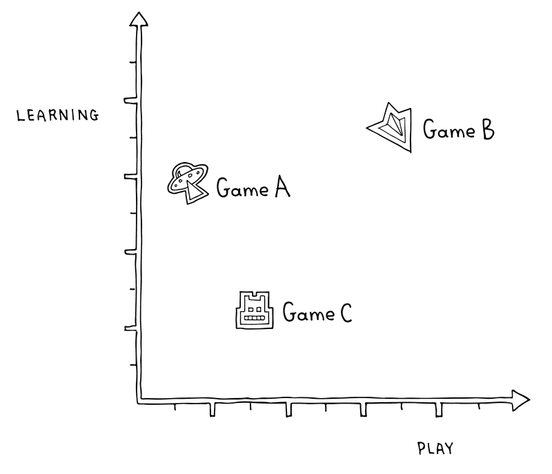 Figure 2.3 The play/learning plane, where Game B is the goal, maximizing both learning and play.