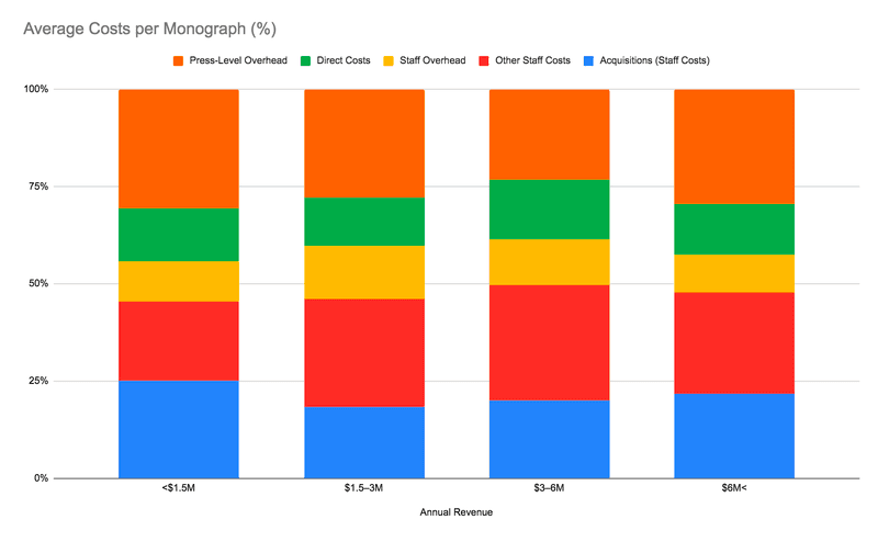 "<p>Figure 3. Average Costs per Monograph (%), by Activities and by Group. Data from Nancy L. Maron et al., ""<a href=""https://sr.ithaka.org/publications/the-costs-of-publishing-monographs/"">The Costs of Publishing Monographs: Toward a Transparent Methodology</a>,"" Tables 4 &amp; 5.</p>"