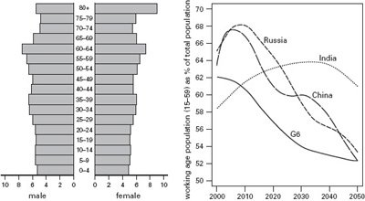 <p><strong>Fig. 3.17</strong><br><em>Left</em>, China's rectangular age and gender population structure in 2050; <em>right</em>, countries' declining shares of working population. Based on Kaneda (2006) and Wilson and Purushothaman (2003).</p>