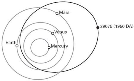 <p><strong>Fig. 2.9</strong><br>A collision that is not going to happen: the orbits of four planets and asteroid 29075 (1950 DA). Based on NASA (2007).</p>