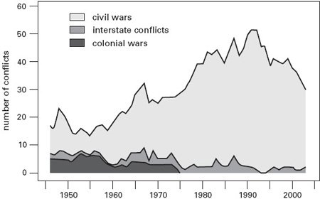 <p><strong>Fig. 2.20</strong><br>Worldwide conflicts, 1946-2003. From Human Security Centre (2006).</p>