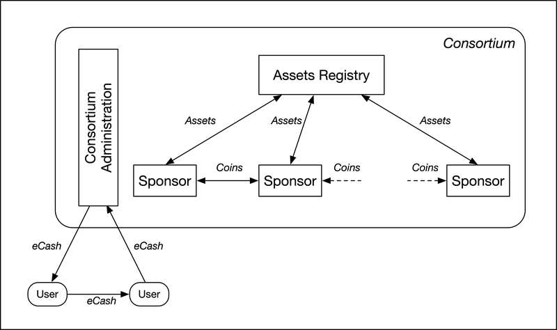 <p>Figure 1: Tradecoin Entities</p>