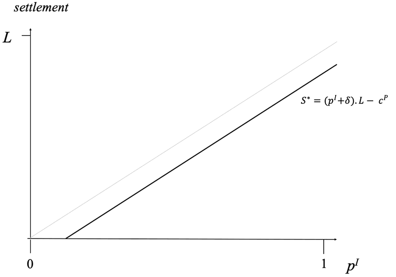 <p><em><strong>Figure 2: </strong></em>Settlement offers are correlated with <em>p<sup>I</sup>.</em> The relationship is linear. Offers will be accepted if the condition in equation (1) is satisfied.</p>