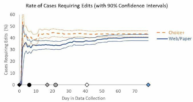 <p>Figure 13. Example of line chart showing 90 percent confidence intervals</p><p>Source: Murphy, Biemer, &amp; Berry (2018). Copyright Statistics Sweden; licensed under Creative Commons BY-NC-ND.</p>