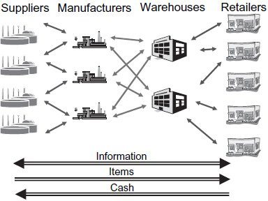 <p><strong>Figure 5.3</strong><br>Simplified Supply Chain (Network) Diagram</p>