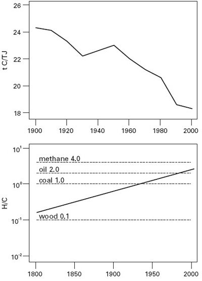 <p><strong>Fig. 3.6</strong><br>Decarbonization of global primary energy supply, 1900-2000: <em>upper</em>, declining carbon content of fossil fuels; <em>lower</em>, rising H/C ratio of fuels. From Smil (2003) and Ausubel (1996).</p>