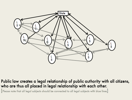 <p>Figure 2: Public law as an architecture of legal relationships</p>