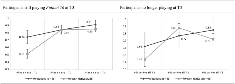 <p><em>Note</em>.Figures have been drawn with 95% confidence intervals around observed means, and chart scaling is exaggerated to simplify visual interpretation of confidence intervals.</p>