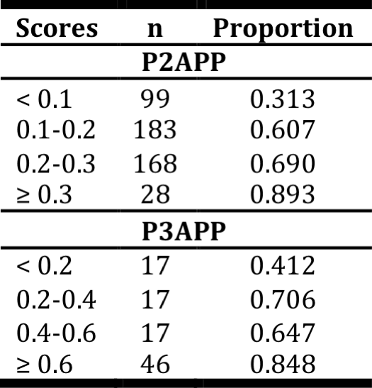 <p><br></p><p>Table 14. Distribution of prediction scores for all indication groups in aggregate (see Figure 11). Proportion refers to the fraction of samples that advanced to a higher phase from the original phase. Abbreviations: n: sample size.</p>
