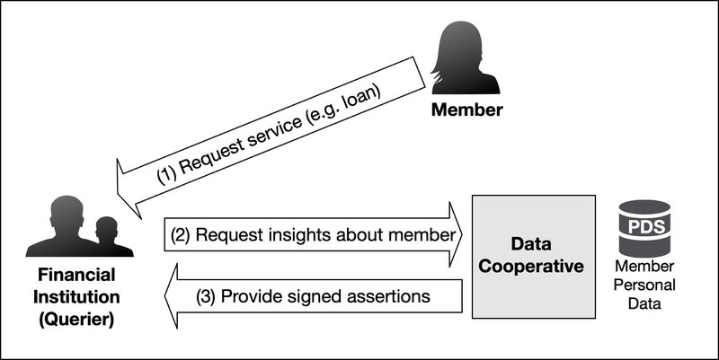 <p>Figure 4: Overview of Obtaining Assertions from the Data Cooperative</p>
