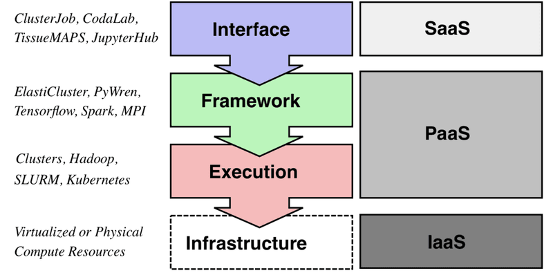<p><br></p><p>Fig. 1. The layering of services for scientific computing in the cloud (middle) with some examples (left), compared to the NIST classification (Mell &amp; Grance, 2011) of cloud-based IT services (right).</p>