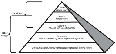 <p><strong>Figure 3.1</strong><br>The Near Miss Pyramid</p>