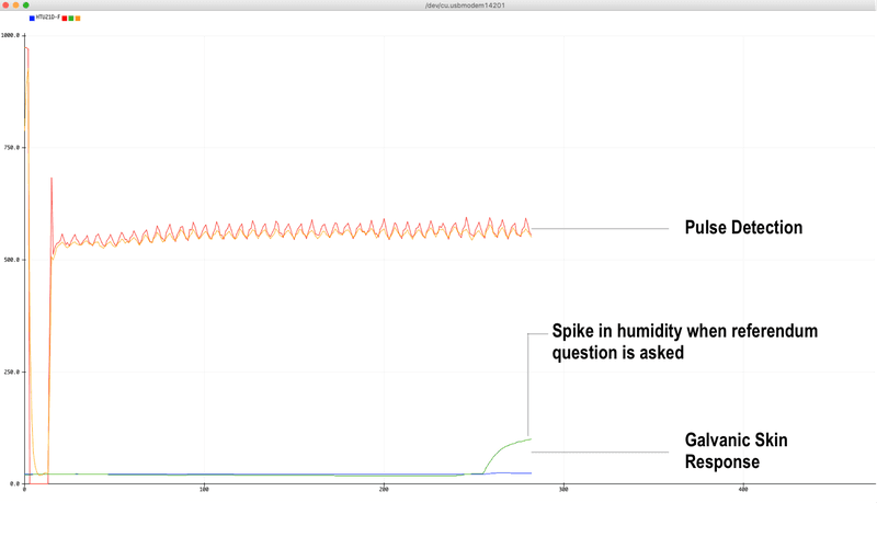"<p class="""">Serial plotter shows sudden change in humidity when question is asked.</p>"