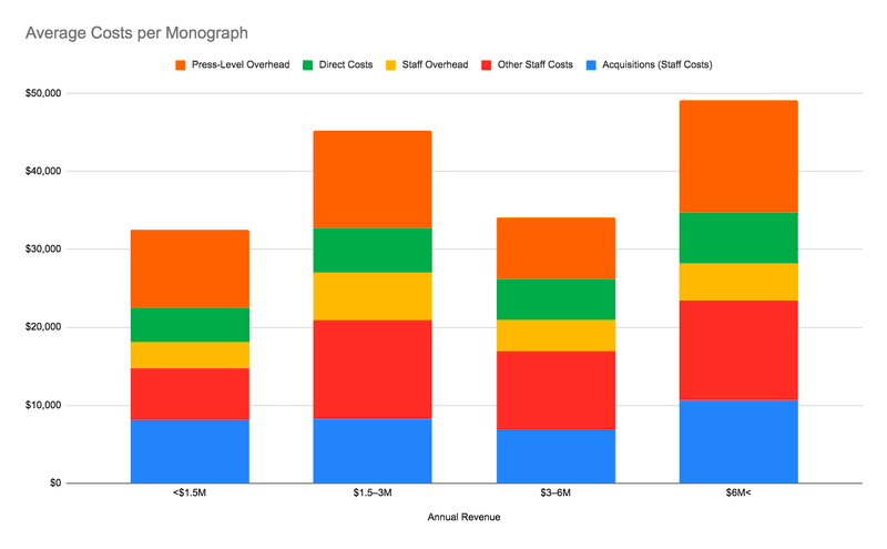"<p>Figure 2. Average Costs per Monograph, by Activities and by Group. Data from Nancy L. Maron et al., ""<a href=""https://sr.ithaka.org/publications/the-costs-of-publishing-monographs/"">The Costs of Publishing Monographs: Toward a Transparent Methodology</a>,"" Tables 4 &amp; 5.</p>"