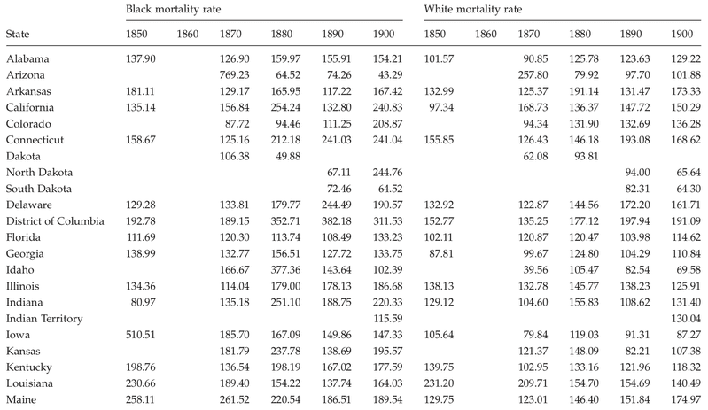 <p>Table C.15</p><p>Black and white mortality rates per 10,000 for all causes of death by state, 1850 to 1900</p>