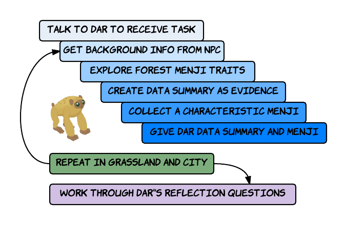 Figure 5.4 Progression of the first evolution questline.