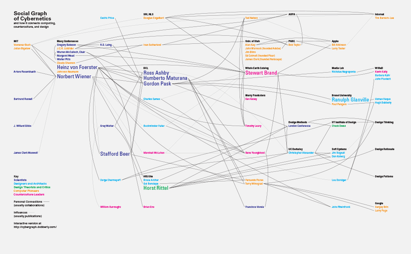 Hugh Dubberly and Paul Pangaro's cybernetics and design family tree.  See an interactive version here: http://cybergraph.dubberly.com/