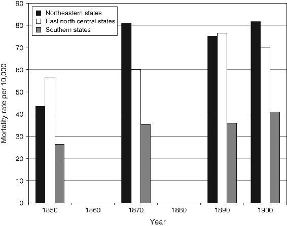 <p>Figure 7.8</p><p>Black mortality rate per 10,000 for upper respiratory diseases by region, 1850 to 1900</p>
