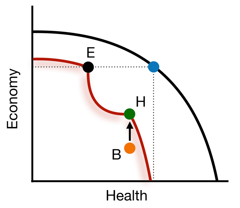 <p><strong>Figure 1-5: Supportive Macroeconomic Policy</strong></p>