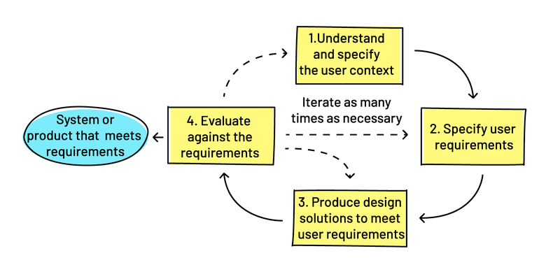 <p>The user-centred design process (adapted from ISO 9241-210:2019)</p>