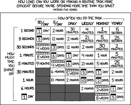 "<p>Figure 4.2 Randall Munroe, ""Is It Worth the Time?,"" XKCD, 2013, <a href=""http://xkcd.com/1205/"">http://xkcd.com/1205/</a>.</p>"