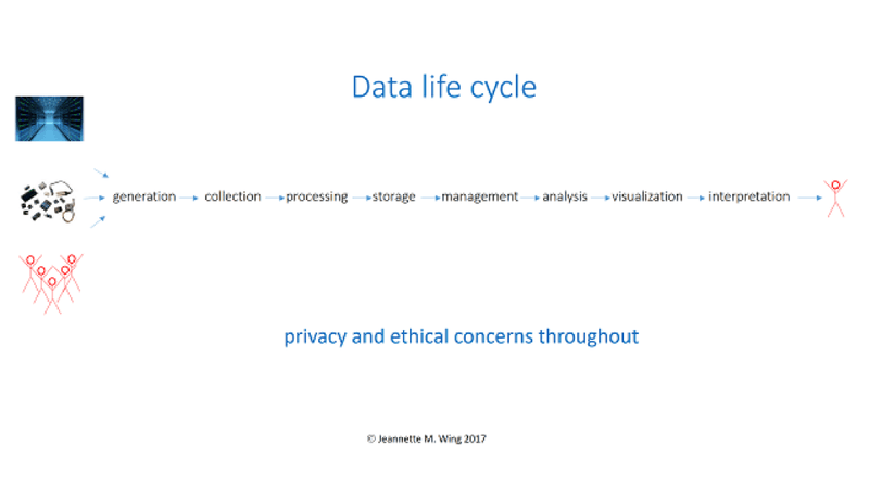 <p>Figure 1. The Data Life Cycle</p>