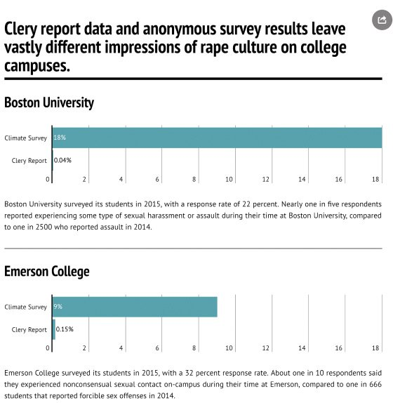 <p>Figure 6.4: Data journalism students at Emerson College were skeptical of the self-reported Clery Act data and decided to compare the Clery Act results with anonymous campus climate survey results about nonconsensual sexual contact. Although there are data-quality issues with both datasets, the students assert that if institutions are providing adequate support for survivors, then there will be less of a gap between the Clery-reported data and the proportion of students that report nonconsensual sexual conduct. Courtesy of Patrick Torphy, Michaela Halnon, and Jillian Meehan, 2016.</p>