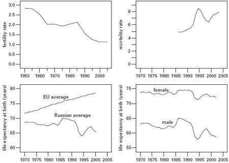 <p><strong>Fig. 3.15</strong><br>Russia's demographic miseries: fertility, mortality, life expectancy. Based on World Bank (2005) and United Nations (2005).</p>